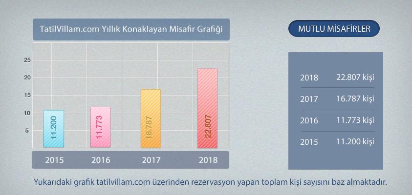 2018 Turizm Sezon Değerlendirmesi